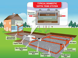 Septic tanks do we still use them mayfair plumbing for Gravity septic system design